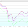 【米国株高配当ETF】HDVのパフォーマンスが悪い・・・