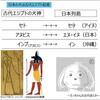 そういや日本の「犬」という言葉の起源を調べたらエジプトのアヌビス神とセト神が出てきて