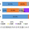 #719 東京都臨海部地域公共交通計画案をみる② 移動の状況