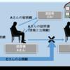 OpenSSLで認証局(CA、いわゆるオレオレ証明書w)を作る