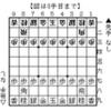 第37回 NHK杯将棋トーナメント 3回戦・第8局 有吉道夫九段 対 羽生善治四段