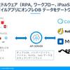 クラウドミドルウェア(RPA、ワークフロー、iPaaS)の鬼門「オンプレDB 連携」をAPI Server で解決