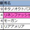 【中山・中京】新偏差値予想表・厳選軸馬 2020/9/20(日)
