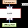 <備忘録>VyOS の SSHでハマった / 特定のセグメントから VyOS 自身のSSHをブロックする方法