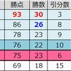 【プレミアリーグ2018-19シーズン】 最終順位と 順位推移【確定】