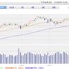 株式投資 ここ数日の株価と成果