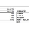 スキャルピング気味のデイトレードでのFX収支結果は2ヶ月連続でプラスも+14pipsと超低調(2020年2月)