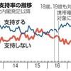 内閣支持率31%、第2次政権以降で最低 朝日世論調査 - 朝日新聞(2018年3月18日)