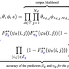 Inferring networks of substitute and complementary products (KDD 2015) 読んだ