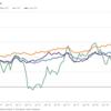 【ローゼンバーグ】物価上昇は局所的。FEDの態度は変わらない。