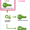 AWS KMS の概要とエンベロープ暗号化について説明してみる
