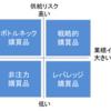 【3分でわかる】購買戦略を構築するためのフレームワーク クラウジック・マトリックス