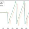 Pythonでゼロ位相フィルタリング (scipy.filter.filtfilt)