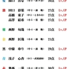 7/4(土)カラコン成績