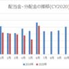 【資産運用】2020年6月の配当金・分配金収入