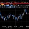 【株式】金融緩和期待が後退ムードが続きNYは軟調に パウエル議会証言待ち