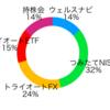 【入社12ヶ月目】運用資産の評価額は99万円、累計利益8.3万円、損益率-5.3%でした【新卒が資産運用】