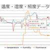 温湿度計作り(6):Raspberry Pi センサデータのグラフ表示