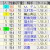 第64回大阪杯(GI)