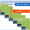 2015年NISA口座のロールオーバーのはお早めに手続きをしよう