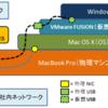 VMware Fusion の仮想 USB を使ったオレ流事例 - NIC 増設