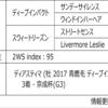 POG2020-2021ドラフト対策 No.39 ディーコンセンテス