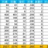 (プロ野球を「研究する」編No.98)「細く長い」活躍を見せる選手たち「中日・藤井編」