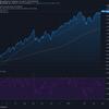 2021-4-27 週明け米国株の状況