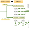 【機械学習_Python】決定木とランダムフォレスト