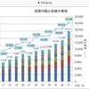 海外でどうなの? 日本酒の輸出量の推移