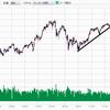 調整する日経平均株価を再度見直してみる
