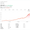 【MA】マスターカードの株価は右肩上がりで10年で株価10倍!!配当利回り0.57%で連続増配7年の優良株。