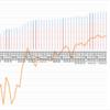 【ペソ円2すくみ】トラリピのメキシコペソ円2すくみ検証。第49週 (12/26)は年利換算0%。含み損がまた減りました。ペソ強いですね。