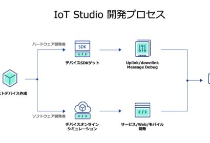 IoT StudioでRaspberry piに基づいてワンストップ開発を試して見た(前編)