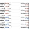 【 6月 5日 】FX自動売買記録:ユーロドル