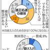 市区町村の半数 外国人処遇に懸念 生活支援や報酬水準 - 東京新聞(2019年2月11日)