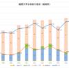 嵯峨野高校 ー難関大合格数の推移ー 2018年版