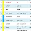 2011年Billboard JAPAN Hot 100週間チャート回顧