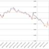 【投資戦略】ブリヂストン(5108)配当先回り投資の優位性を検証する