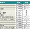 6/13(3回阪神3日目)の予想を行います。