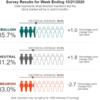 AAIIセンチメント調査更新、株式市場に危険信号?