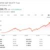 【SPY】SPDR・ETFは、S&P500のチャートと連動!!|配当落ち日と気になるトータルリターンは?
