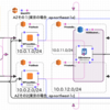 """""""LB + Web x 2 + RDB""""マルチAZ""""でWordPressをインストールするCloudFormation"""