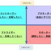 行動特性により4つのタイプ・カテゴリー(強み・弱み)がある事を理解しよう!①