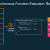 【Serverless Framework】Lambda Destinations機能をServerless Frameworkで実装する