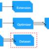 chainer: 独自datasetを定義する方法