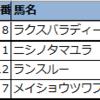 【先週の◆偏差値予想表◆(結果編)】2021年7月第4週(24・25日)