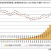 科学技術の行方(中国)(1)