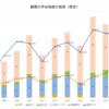 西京高校 ー難関大合格数の推移ー 2018年版