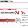 【マーケティング】 DMの広告効果について(日本ダイレクトメール協会より、74%は見られる)